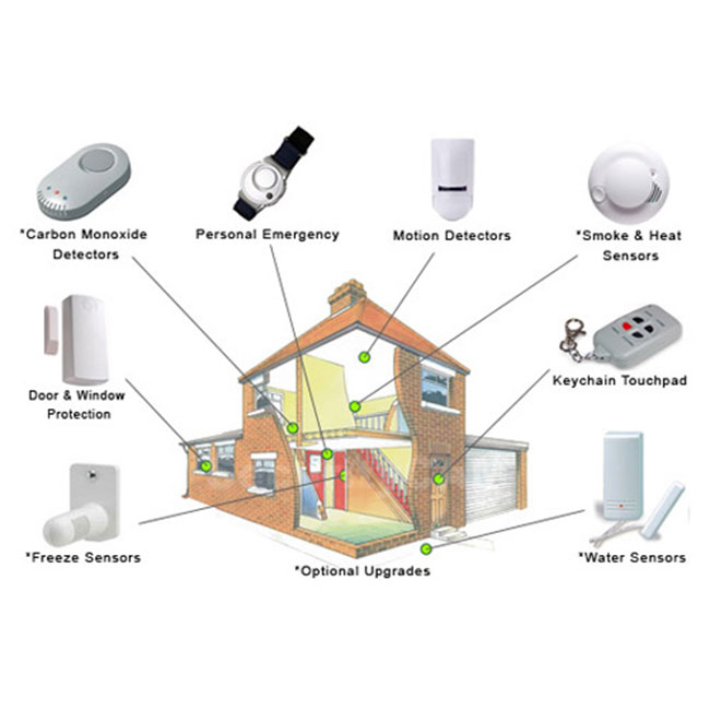 Security System & Protection